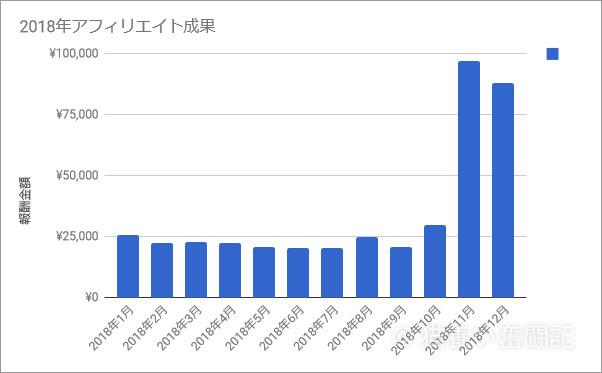 2018年アフィリエイト成果グラフ